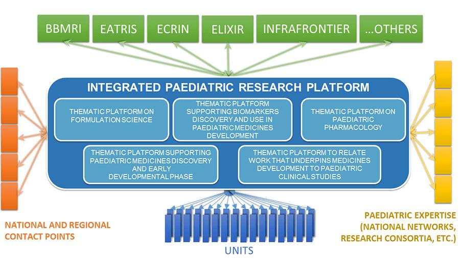 ID-EPTRI platforms, EU project, BBMRI-ERIC
